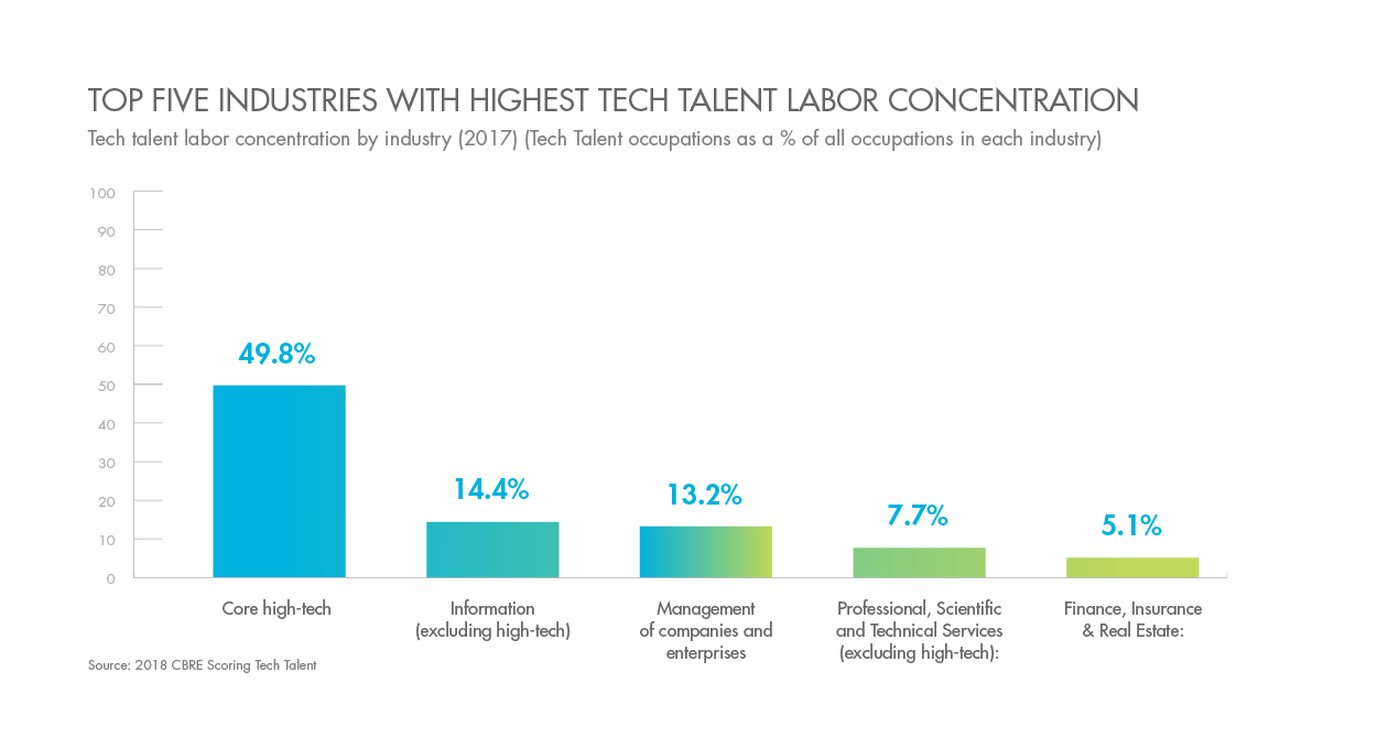 Top 5 Industries with the Highest Tech Talent Labor Concentration